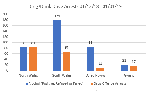 Graph_Drink_Drug_Drive Christmas 2018